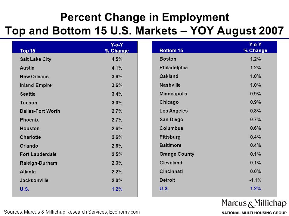 Percent Change in Employment Top and Bottom 15 U.S.