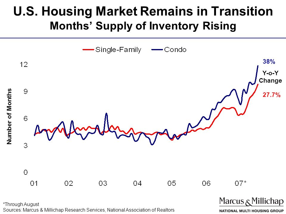 U.S. Housing Market Remains in Transition Months Supply of Inventory Rising *Through August Sources: Marcus & Millichap Research Services, National As