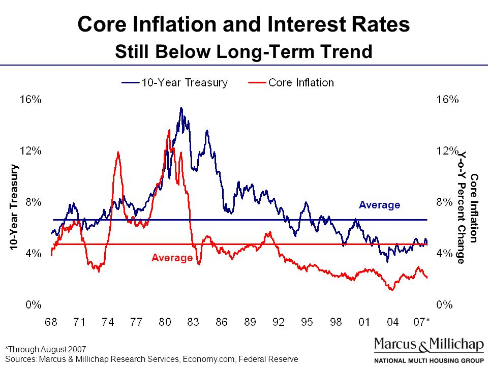Core Inflation and Interest Rates Still Below Long-Term Trend Average 10-Year Treasury Core Inflation Y-o-Y Percent Change *Through August 2007 Sources: Marcus & Millichap Research Services, Economy.com, Federal Reserve