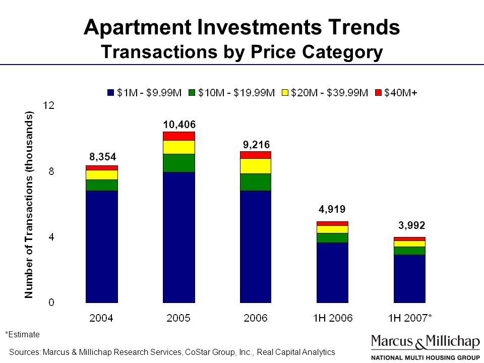 Apartment Investments Trends Transactions by Price Category 9,216 10,406 Sources: Marcus & Millichap Research Services, CoStar Group, Inc., Real Capital Analytics 4,919 *Estimate 8,354 3,992