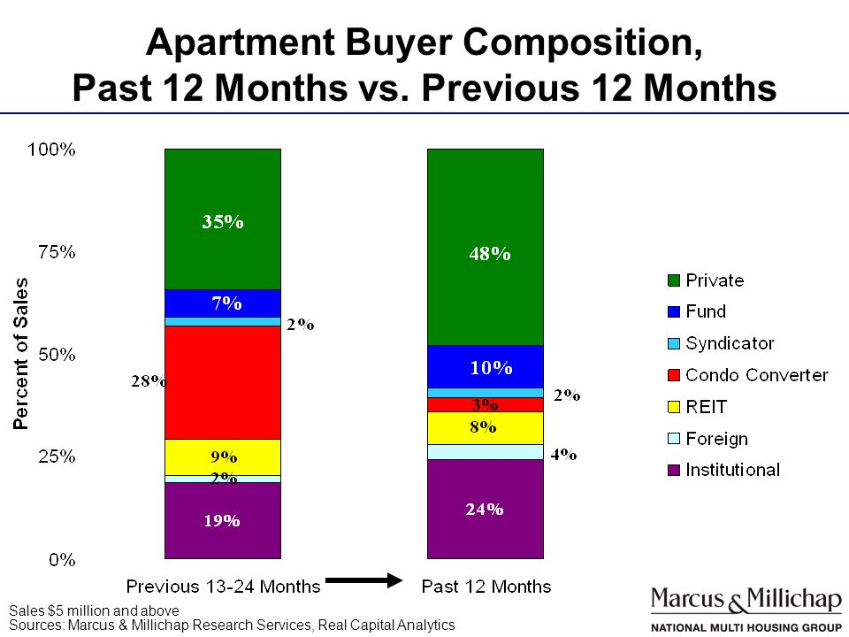 Apartment Buyer Composition, Past 12 Months vs.