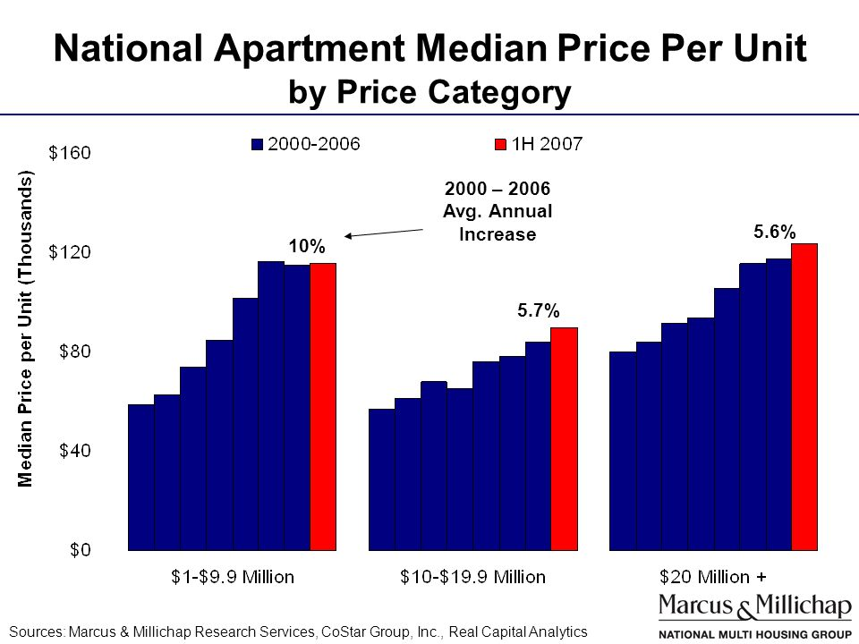 National Apartment Median Price Per Unit by Price Category Sources: Marcus & Millichap Research Services, CoStar Group, Inc., Real Capital Analytics 10% 5.7% 5.6% 2000 – 2006 Avg.
