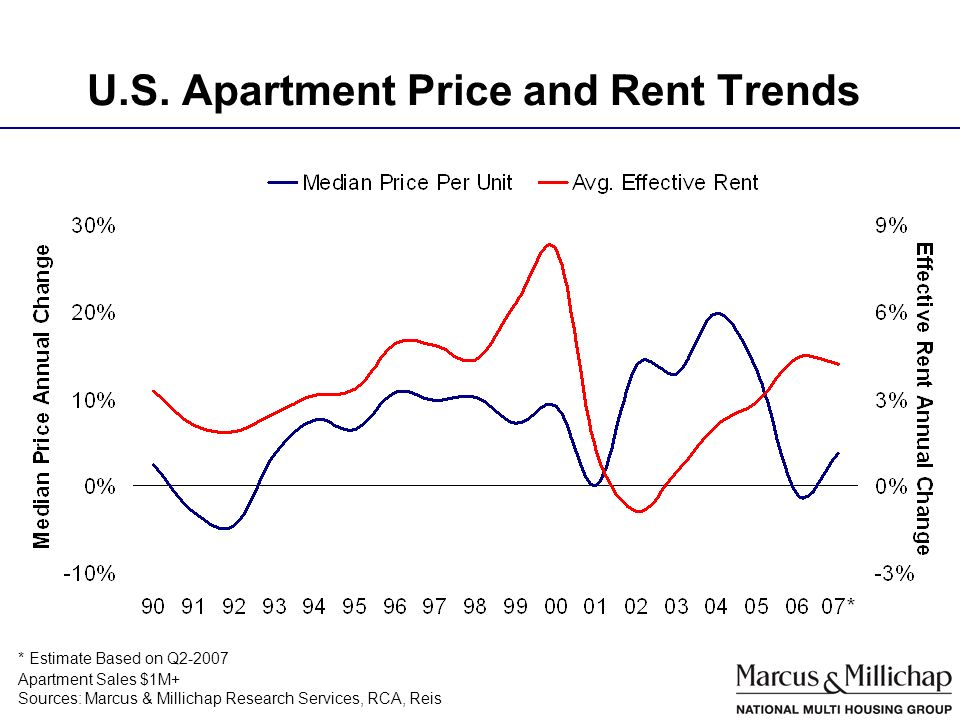 U.S. Apartment Price and Rent Trends Sources: Marcus & Millichap Research Services, RCA, Reis Apartment Sales $1M+ * Estimate Based on Q2-2007