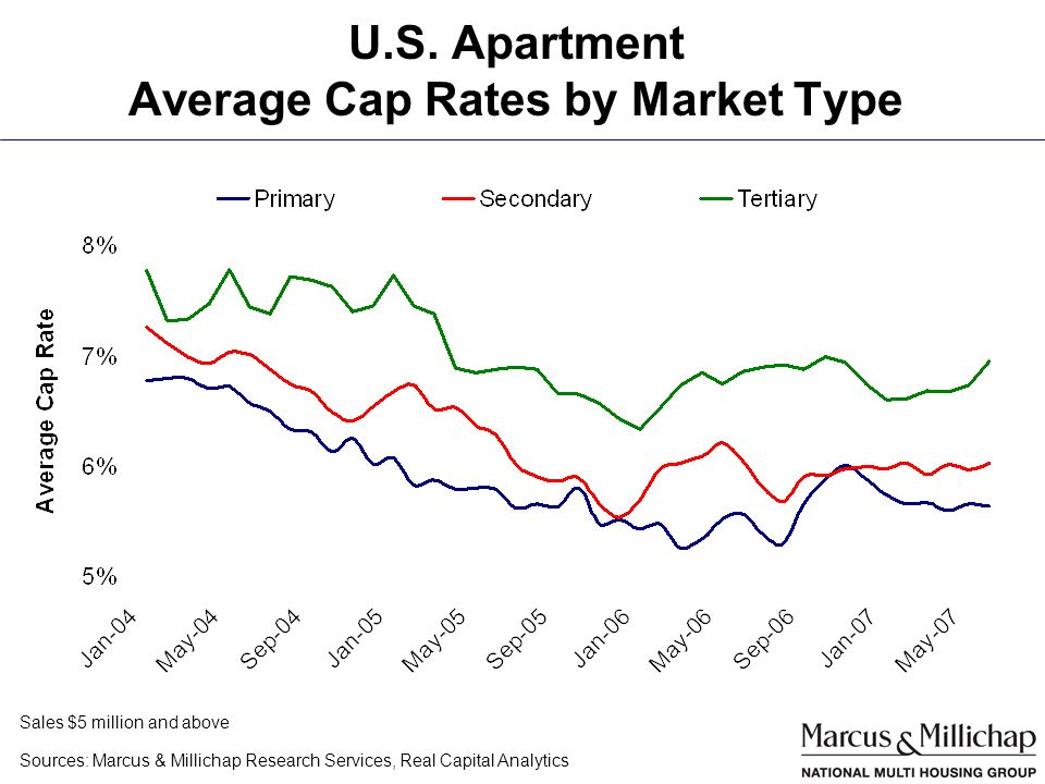 U.S. Apartment Average Cap Rates by Market Type Sources: Marcus & Millichap Research Services, Real Capital Analytics Sales $5 million and above