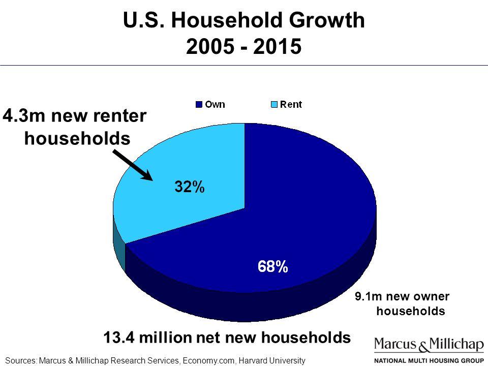 U.S. Household Growth 2005 - 2015 13.4 million net new households 4.3m new renter households 9.1m new owner households Sources: Marcus & Millichap Res