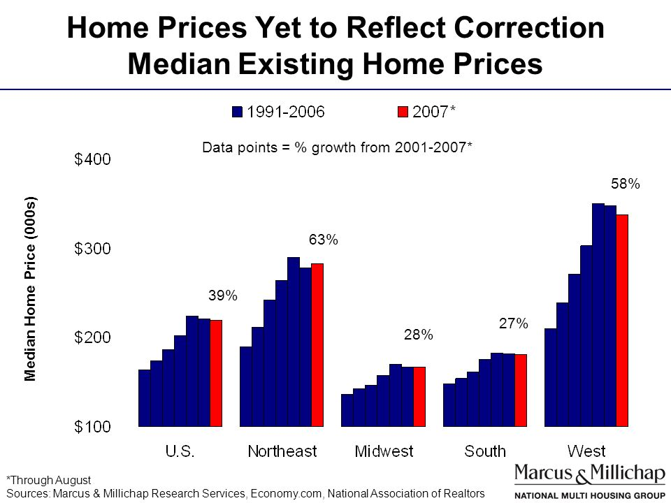 Home Prices Yet to Reflect Correction Median Existing Home Prices Median Home Price (000s) *Through August Sources: Marcus & Millichap Research Services, Economy.com, National Association of Realtors Data points = % growth from 2001-2007* 39% 63% 28% 27% 58%