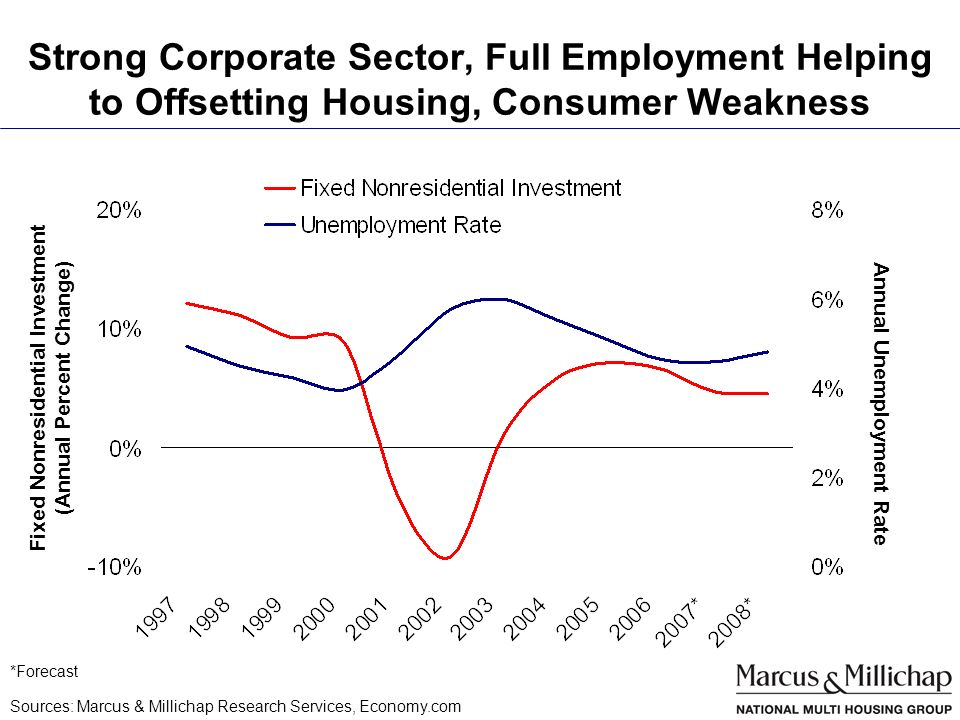 Strong Corporate Sector, Full Employment Helping to Offsetting Housing, Consumer Weakness Sources: Marcus & Millichap Research Services, Economy.com *Forecast Fixed Nonresidential Investment (Annual Percent Change) Annual Unemployment Rate