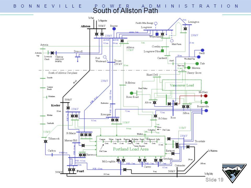 B O N N E V I L L E P O W E R A D M I N I S T R A T I O N Slide 19 South of Allston Path