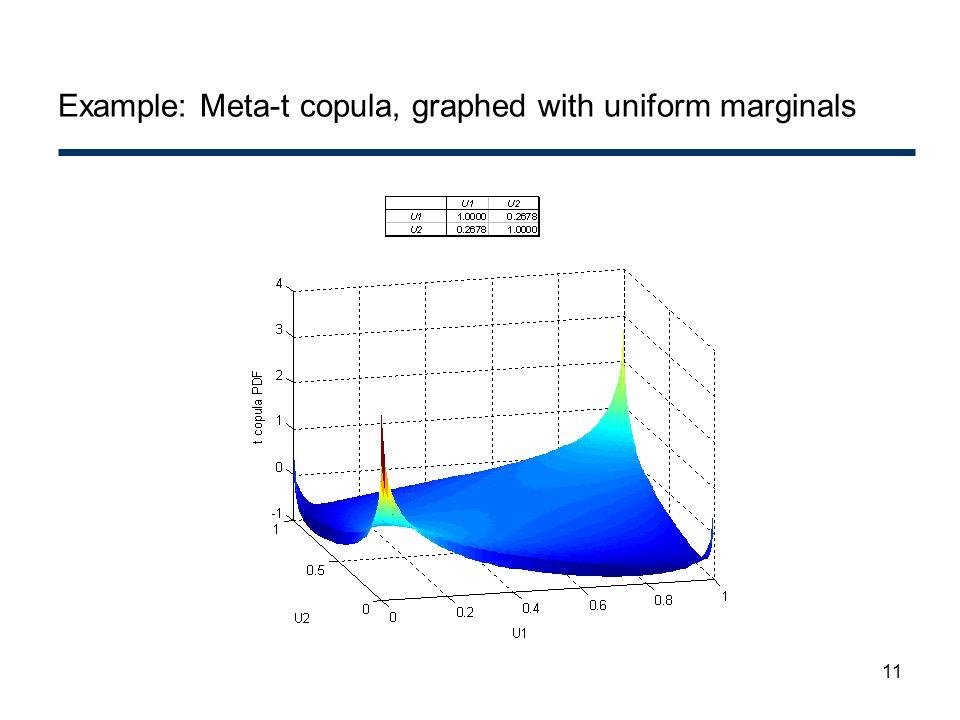11 Example: Meta-t copula, graphed with uniform marginals