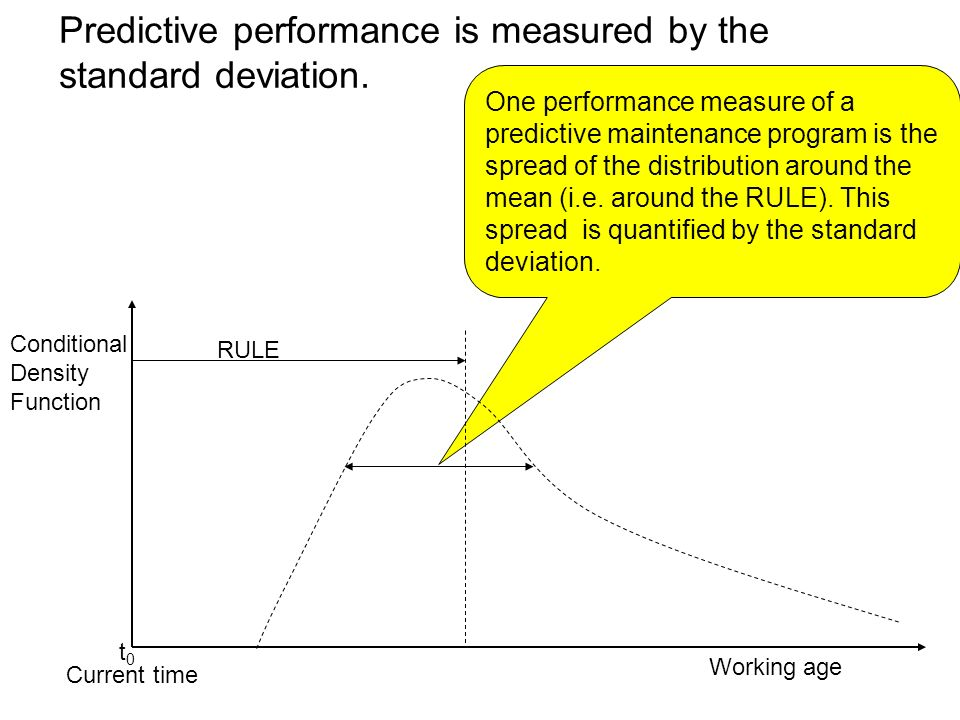 One performance measure of a predictive maintenance program is the spread of the distribution around the mean (i.e. around the RULE). This spread is q