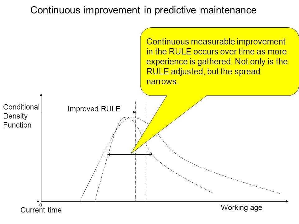 Continuous improvement in predictive maintenance t0t0 Conditional Density Function Working age Current time Improved RULE 1.And narrows further.