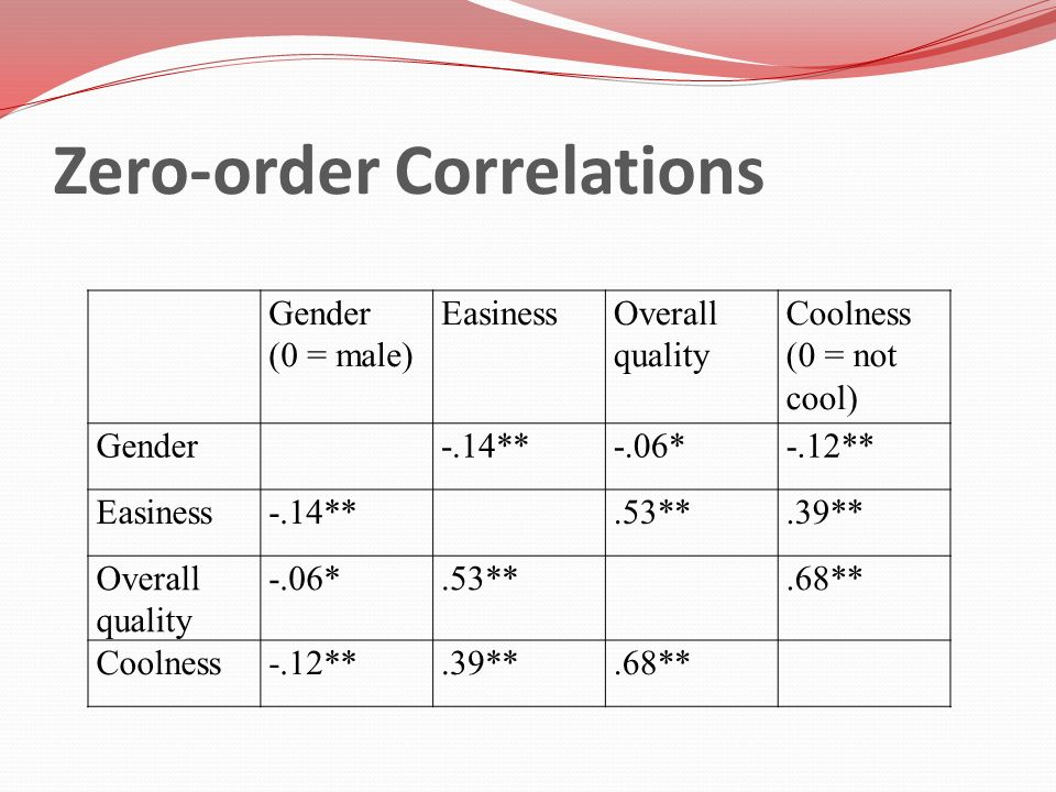 Zero-order Correlations Gender (0 = male) EasinessOverall quality Coolness (0 = not cool) Gender-.14**-.06*-.12** Easiness-.14**.53**.39** Overall qua