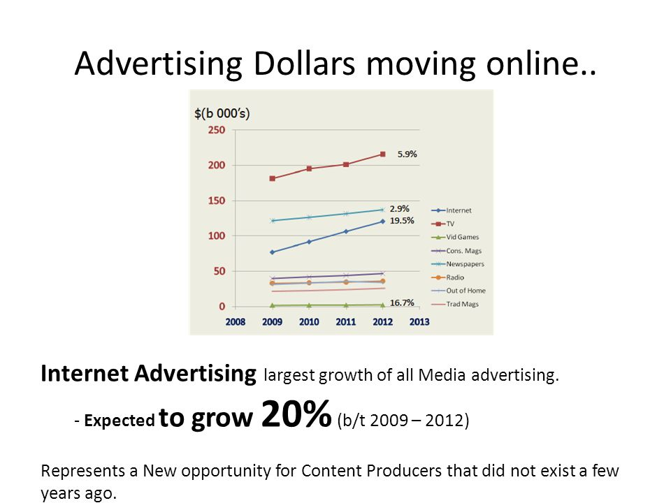 Advertising Dollars moving online.. Internet Advertising largest growth of all Media advertising.