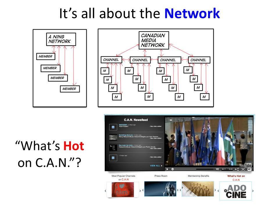Its all about the Network Whats Hot on C.A.N.