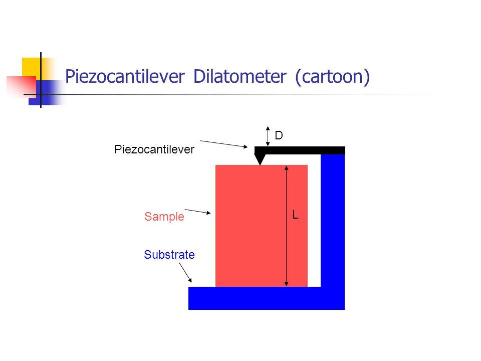 Piezocantilever Dilatometer (cartoon) Substrate Piezocantilever Sample L D