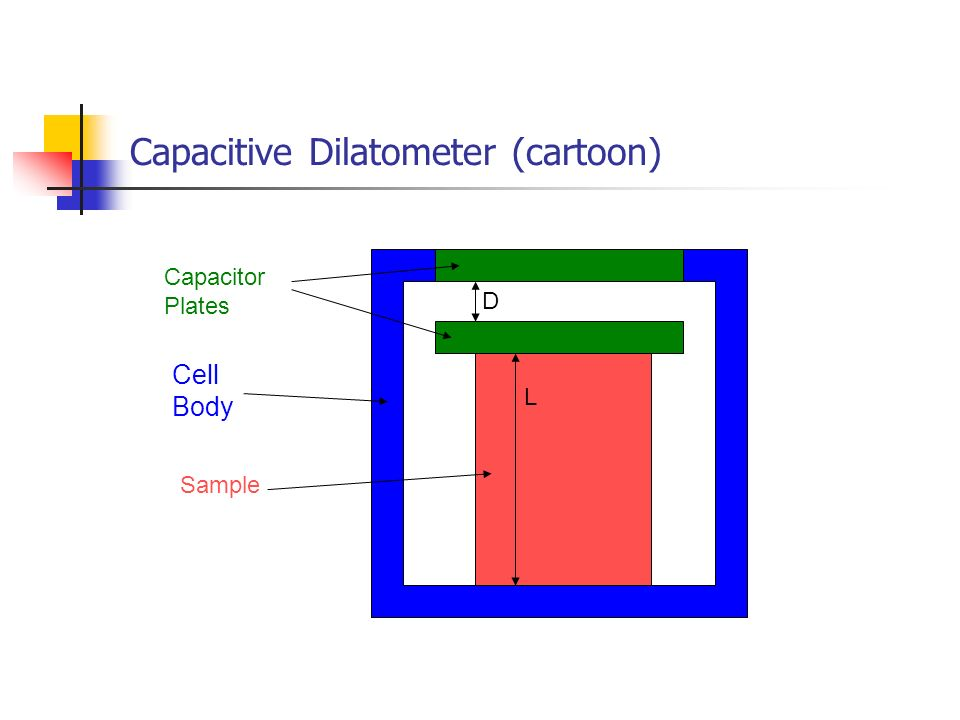 Capacitive Dilatometer (cartoon) D L Capacitor Plates Cell Body Sample