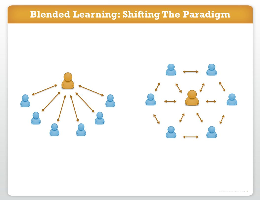 Blended Learning: Shifting The Paradigm