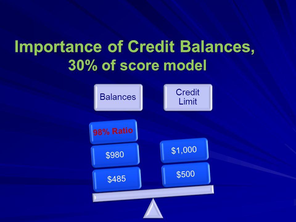 Balances Credit Limit $485$98098% Ratio$500$1,000