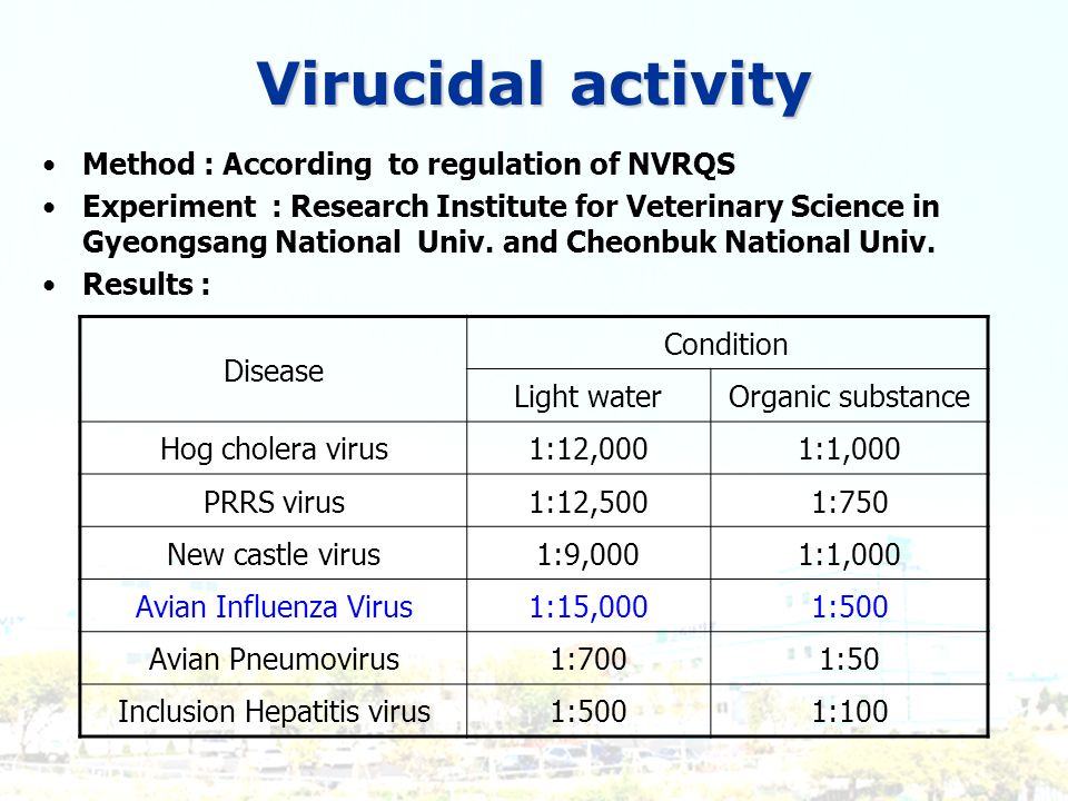 Virucidal activity Method : According to regulation of NVRQS Experiment : Research Institute for Veterinary Science in Gyeongsang National Univ. and C