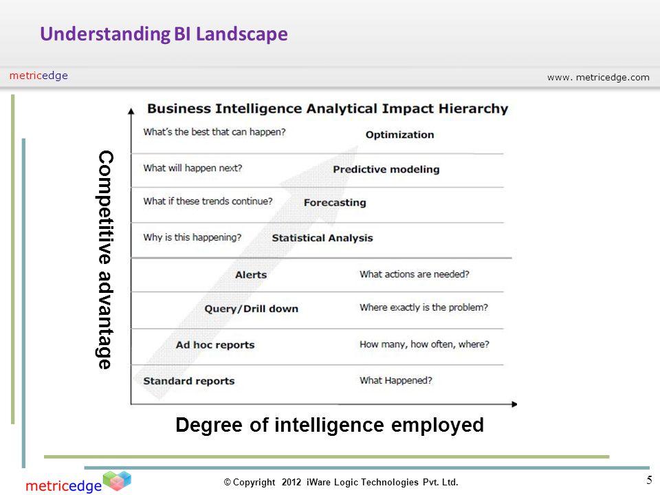 www. metricedge.com © Copyright 2012 iWare Logic Technologies Pvt. Ltd. metricedge Understanding BI Landscape Degree of intelligence employed Competit