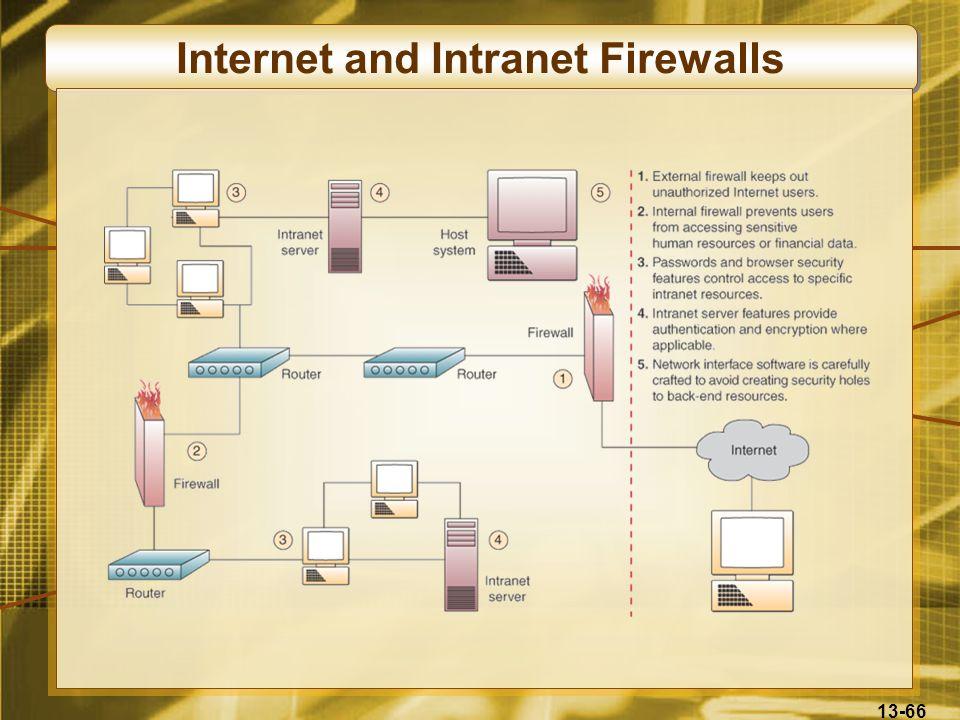 13-66 Internet and Intranet Firewalls