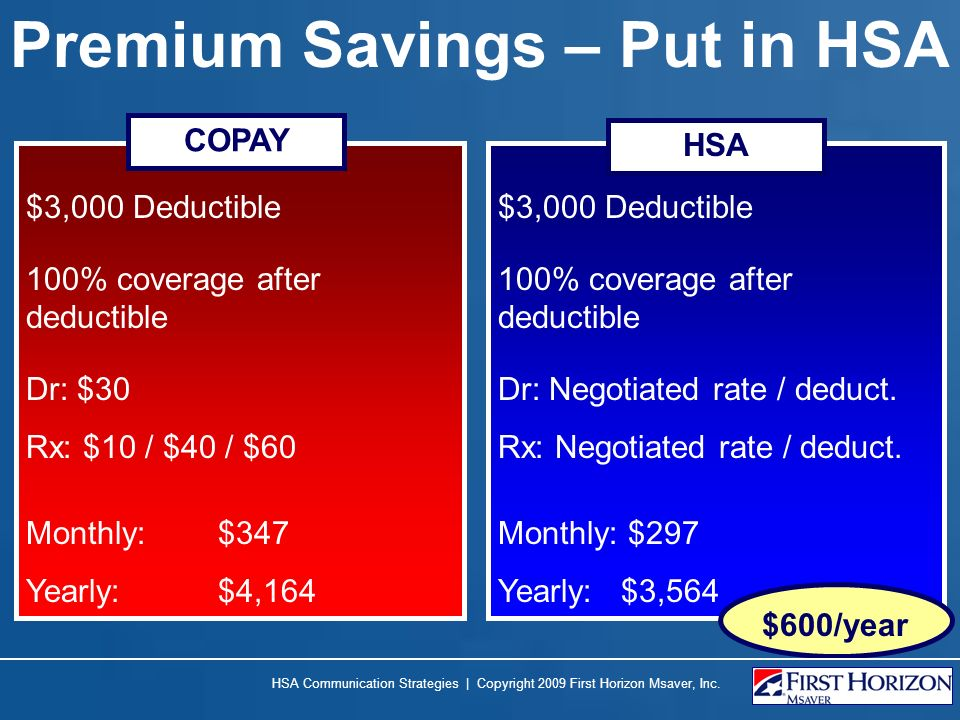 Premium Savings – Put in HSA $3,000 Deductible 100% coverage after deductible Dr: $30 Rx: $10 / $40 / $60 Monthly: $347 Yearly:$4,164 $3,000 Deductible 100% coverage after deductible Dr: Negotiated rate / deduct.