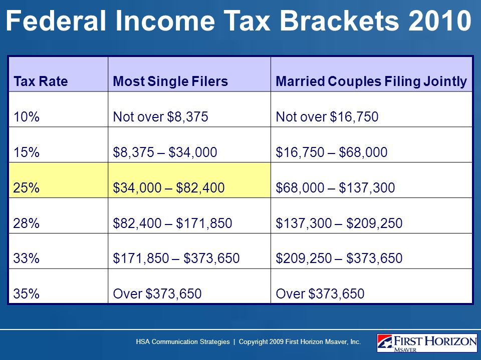 Federal Income Tax Brackets 2010 HSA Communication Strategies | Copyright 2009 First Horizon Msaver, Inc. Tax RateMost Single FilersMarried Couples Fi