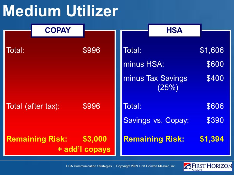 Medium Utilizer Total: $996 Total (after tax): $996 Remaining Risk: $3,000 + addl copays COPAY HSA Communication Strategies | Copyright 2009 First Horizon Msaver, Inc.