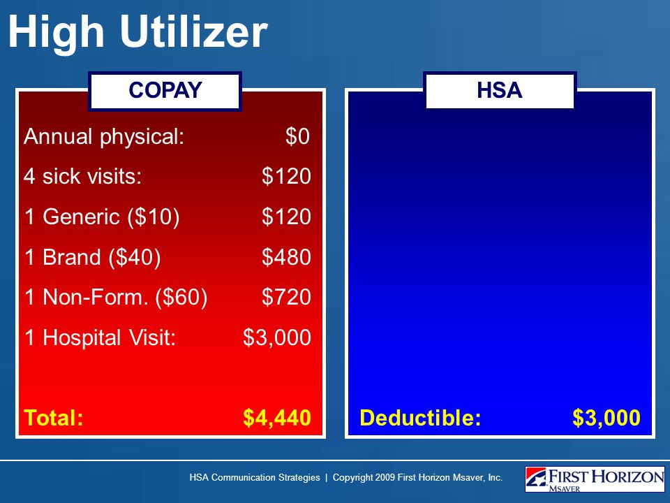 High Utilizer Annual physical: $0 4 sick visits: $120 1 Generic ($10) $120 1 Brand ($40) $480 1 Non-Form. ($60) $720 1 Hospital Visit: $3,000 Total: $