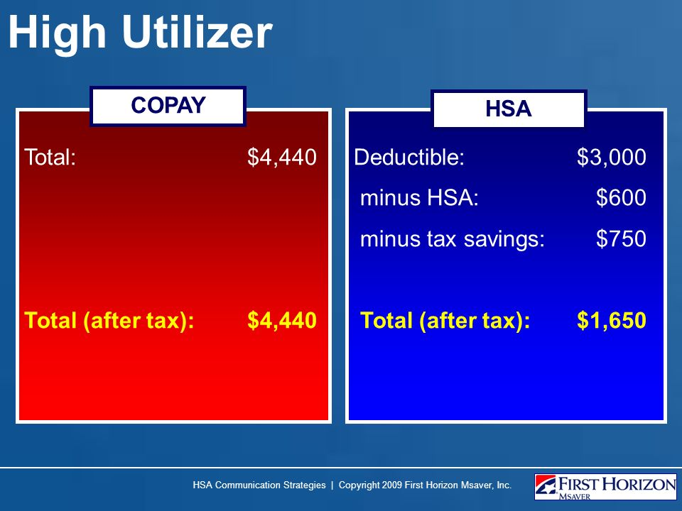 High Utilizer Total: $4,440 Total (after tax): $4,440 Deductible: $3,000 minus HSA: $600 minus tax savings: $750 Total (after tax): $1,650 COPAY HSA HSA Communication Strategies | Copyright 2009 First Horizon Msaver, Inc.