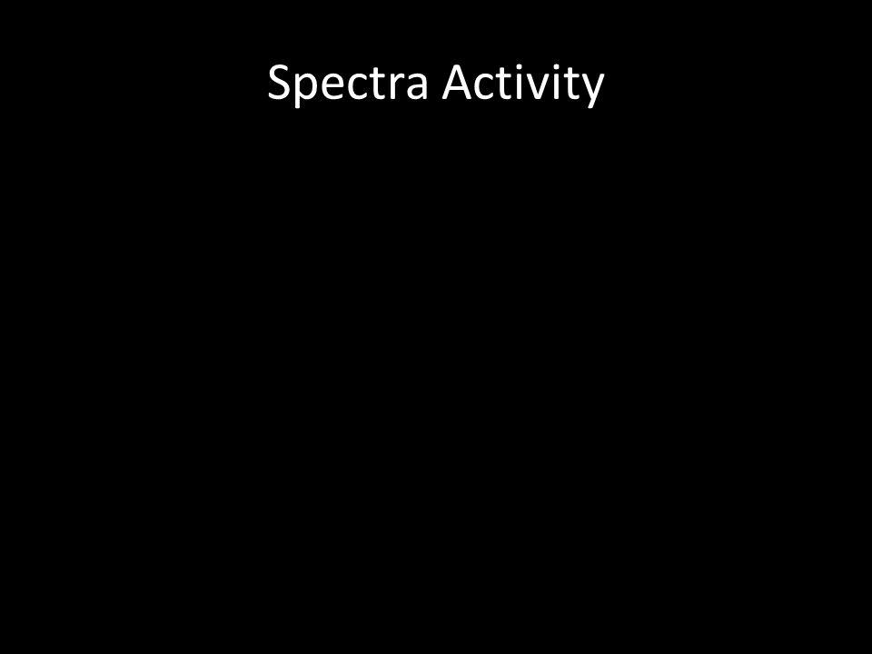 Spectra Activity