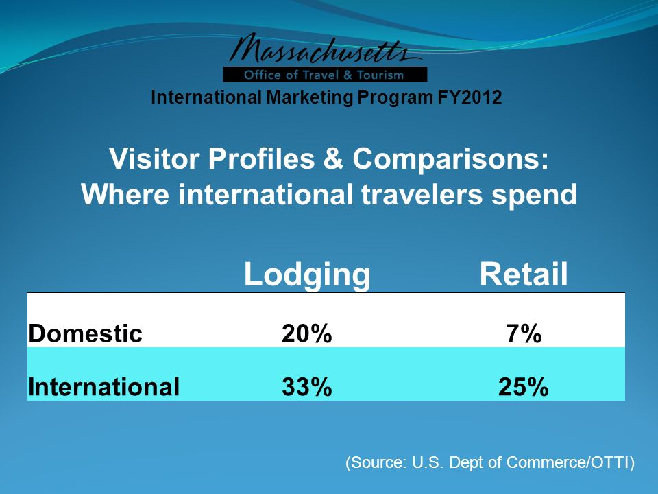 Visitor Profiles & Comparisons: Where international travelers spend LodgingRetail Domestic20%7% International33%25% International Marketing Program FY2012 (Source: U.S.