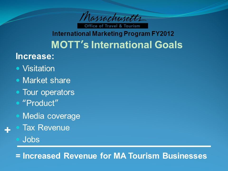 Increase: Visitation Market share Tour operators Product Media coverage Tax Revenue Jobs = Increased Revenue for MA Tourism Businesses International Marketing Program FY2012 MOTTs International Goals +