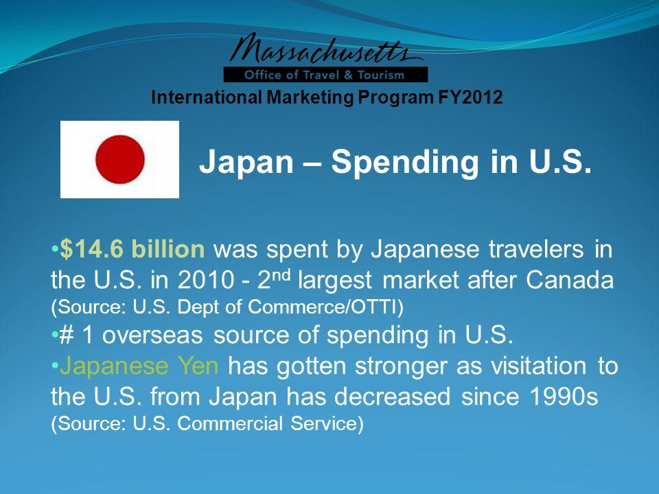 Japan – Spending in U.S.