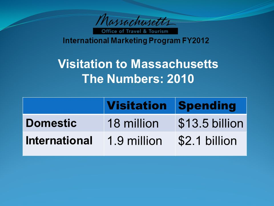 VisitationSpending Domestic 18 million$13.5 billion International 1.9 million$2.1 billion International Marketing Program FY2012 Visitation to Massachusetts The Numbers: 2010