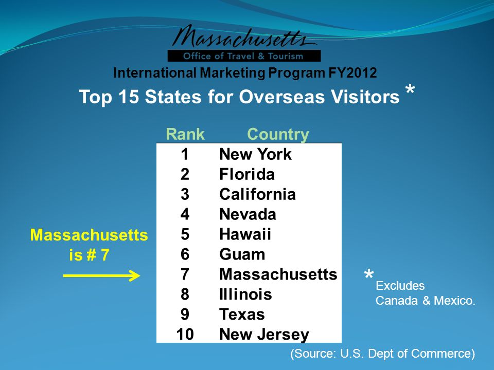 Top 15 States for Overseas Visitors Massachusetts is # 7 * Excludes Canada & Mexico. International Marketing Program FY2012 RankCountry 1 New York 2 F