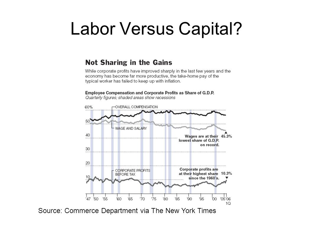 Labor Versus Capital? Source: Commerce Department via The New York Times