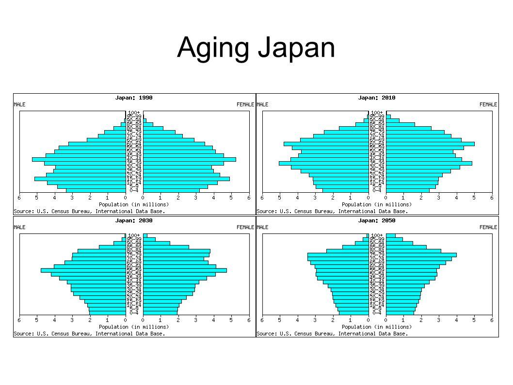 Aging Japan