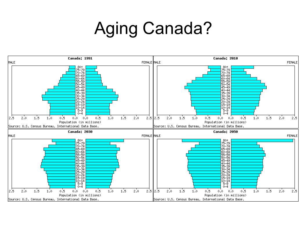 Aging Canada?