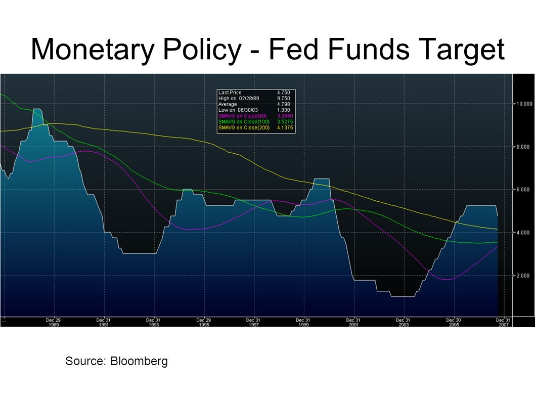 Monetary Policy - Fed Funds Target Source: Bloomberg