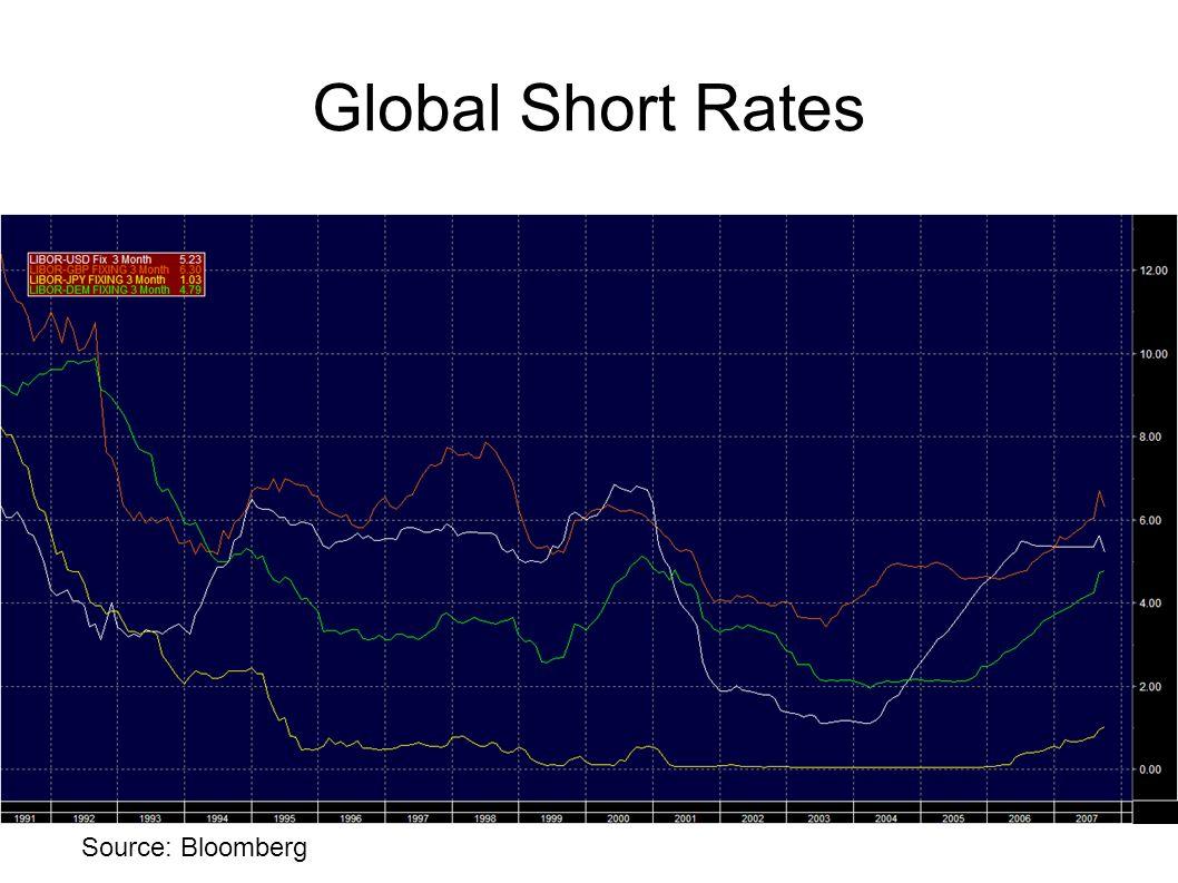 Global Short Rates Source: Bloomberg