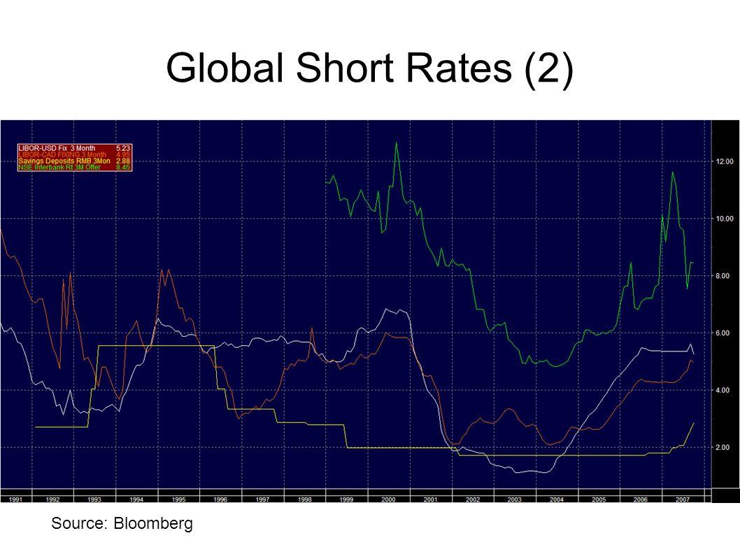 Global Short Rates (2) Source: Bloomberg