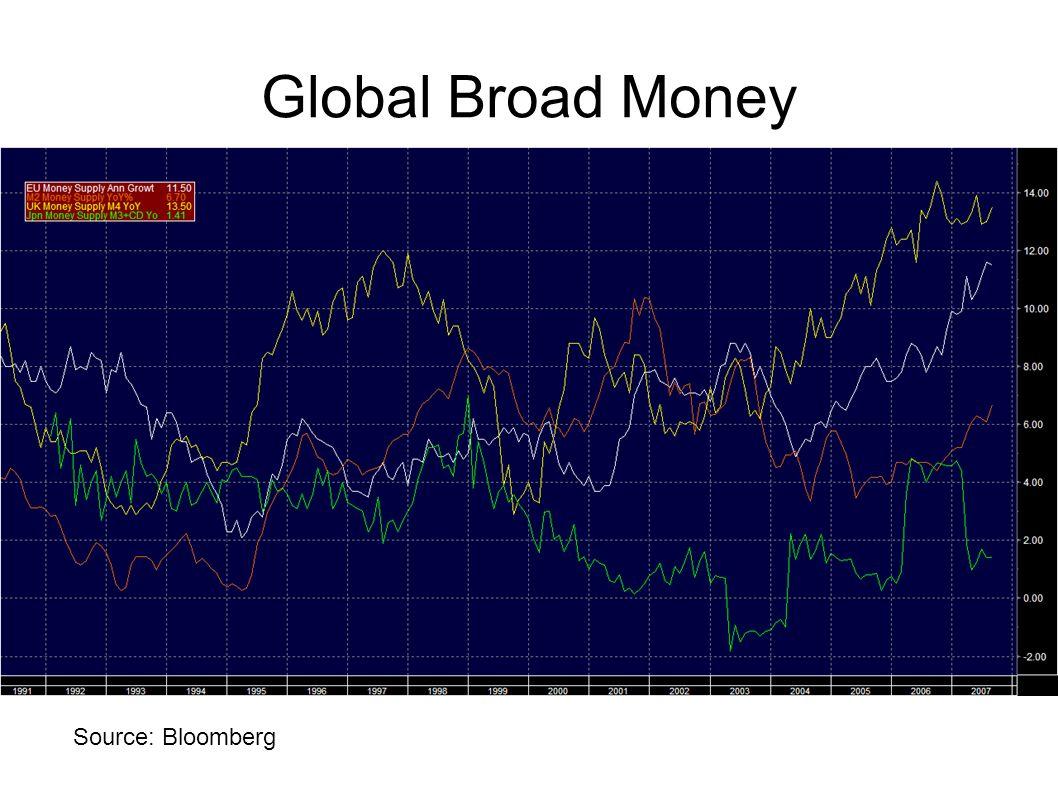Global Broad Money Source: Bloomberg