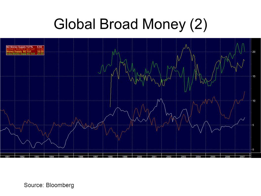 Global Broad Money (2) Source: Bloomberg