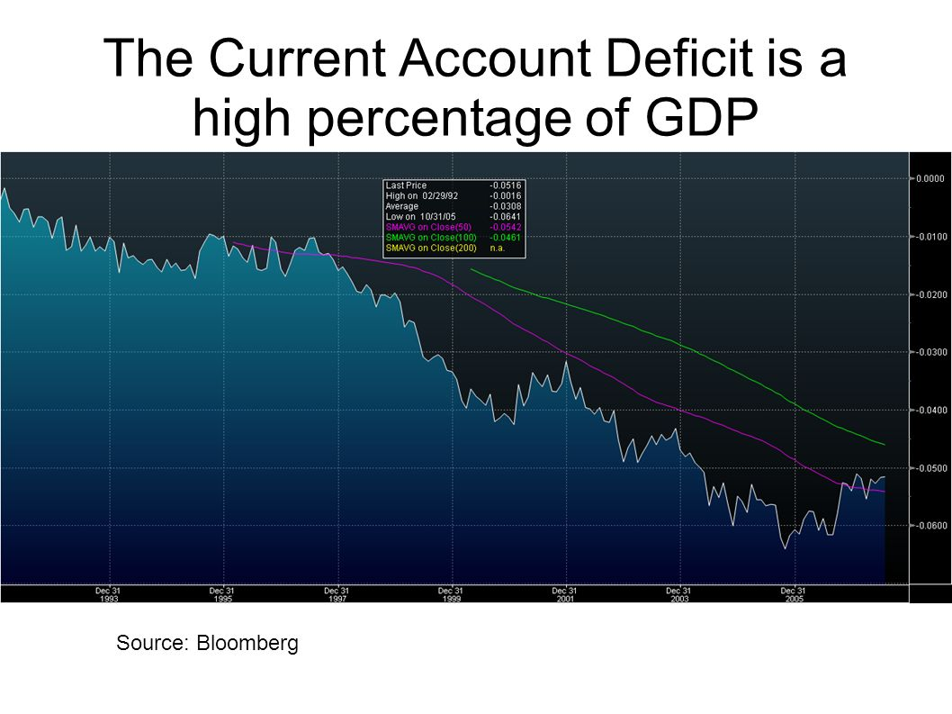 The Current Account Deficit is a high percentage of GDP Source: Bloomberg