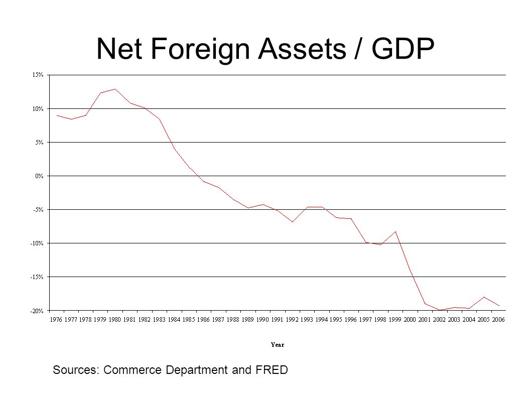 Net Foreign Assets / GDP Sources: Commerce Department and FRED