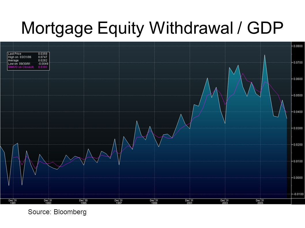 Mortgage Equity Withdrawal / GDP Source: Bloomberg