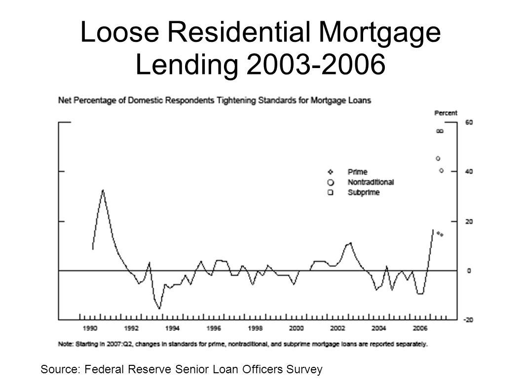 Loose Residential Mortgage Lending 2003-2006 Source: Federal Reserve Senior Loan Officers Survey
