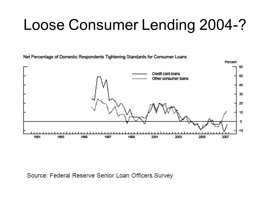 Loose Consumer Lending 2004-? Source: Federal Reserve Senior Loan Officers Survey