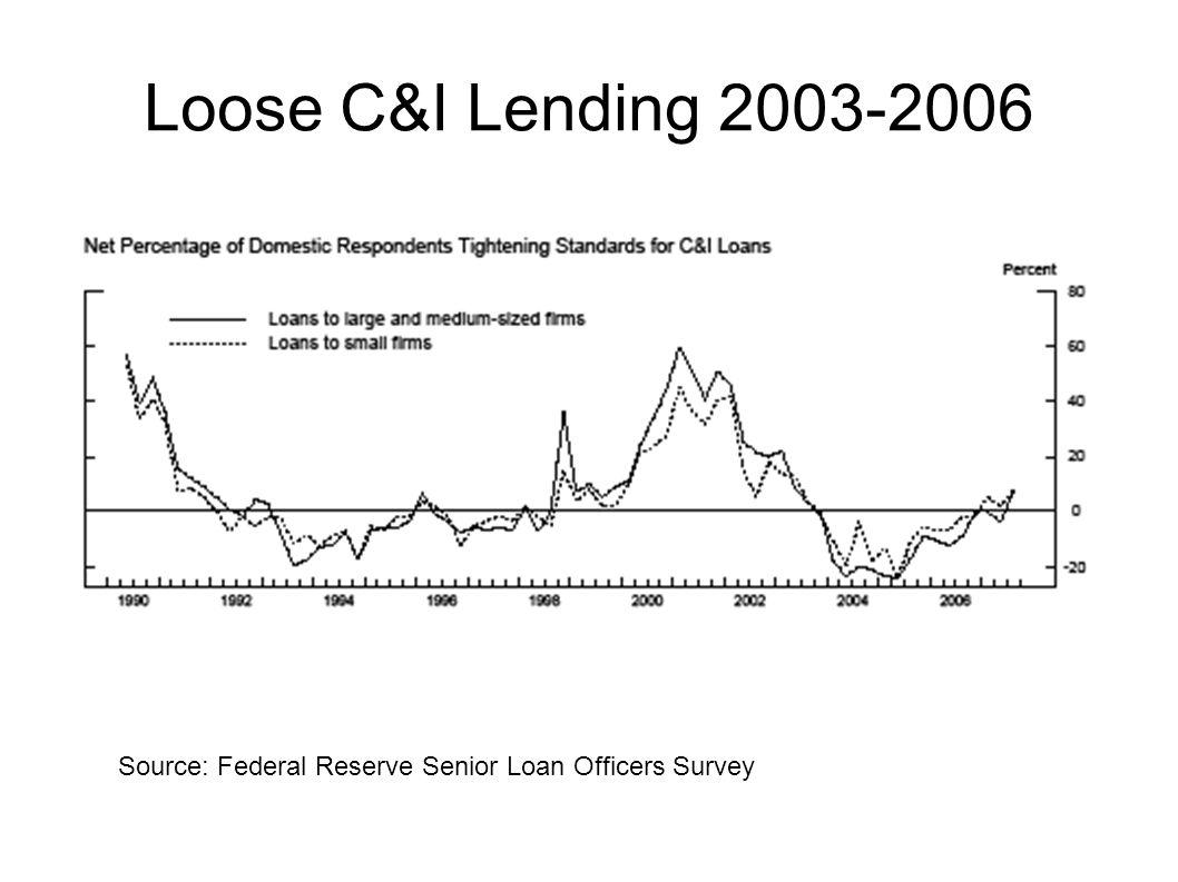 Loose C&I Lending 2003-2006 Source: Federal Reserve Senior Loan Officers Survey